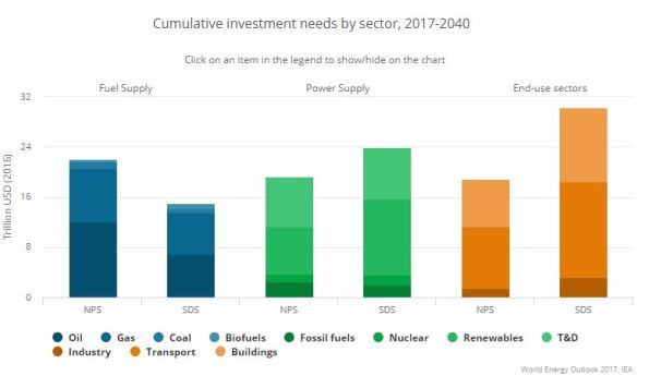 cumulative investment needs sourced