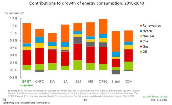 energy growth