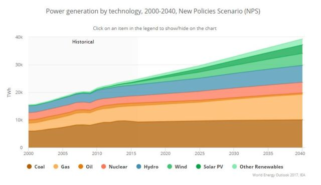Power generation by technology sourced