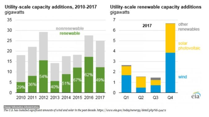 Utility capacity additions
