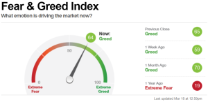 CNN fear and greed index