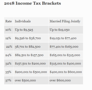 529 plan . Federal income tax rate