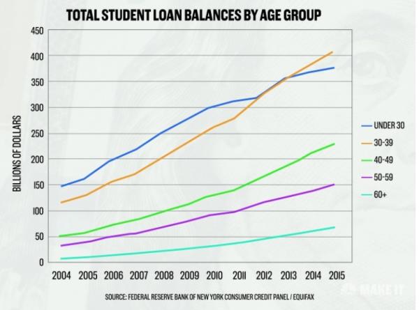 529 plan loan balance
