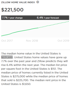 zillow median home price