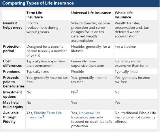 Life insurance table comparison