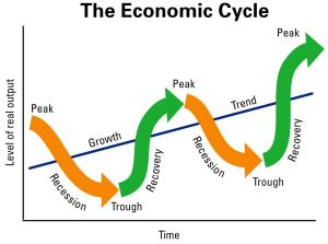 economic cycles