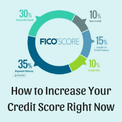 How to Increase Your Credit Score Right Now